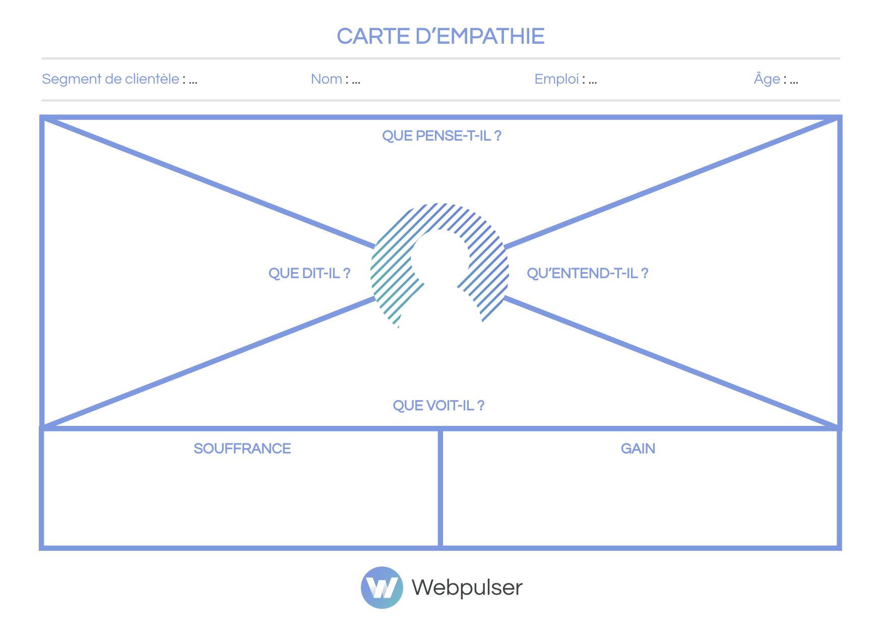 carte empathie